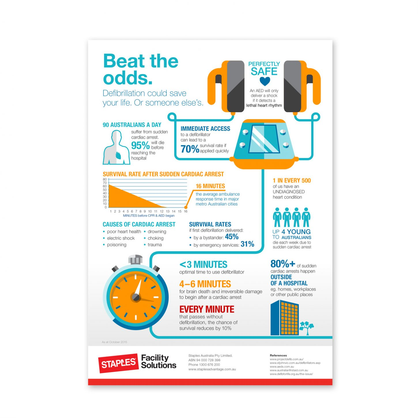 Infographic_Safety Solutions