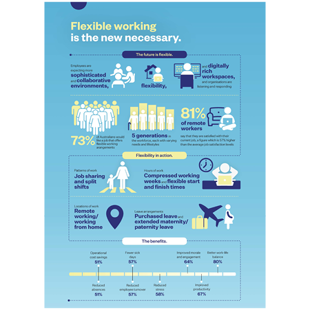 Flexible Working is the New Necessary