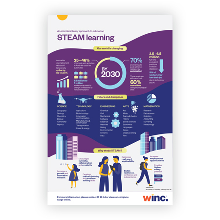 STEAM Learning Infographic