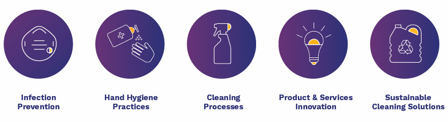 Infection prevention, hand hygiene practices, cleaning processes, product and service innovation, sustainable cleaning solutions.