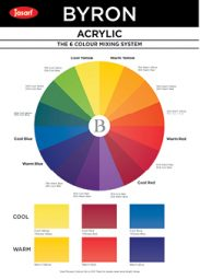 Colour Wheel Coloured.